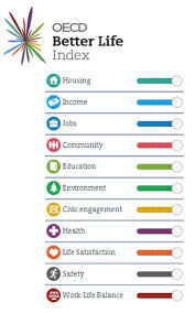 OECD better lives index