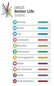 OECD better lives index