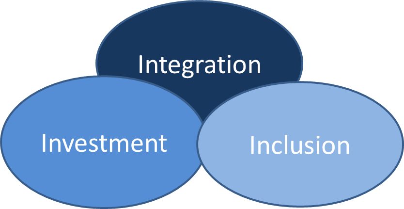 The 'I's have it! – Innovation, inclusion, investment and integration